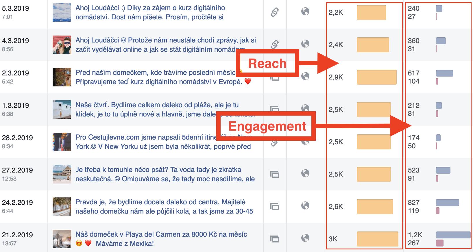 Loudavým krokem Facebook reach